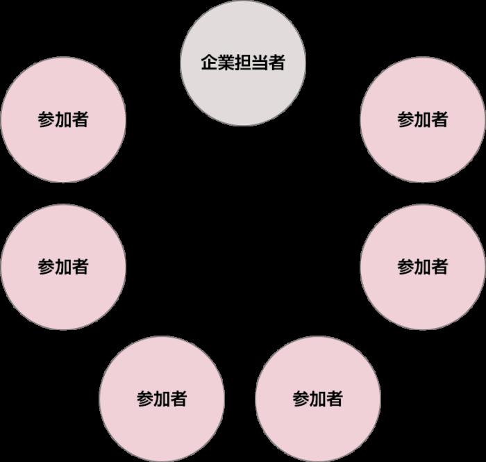 グループの図