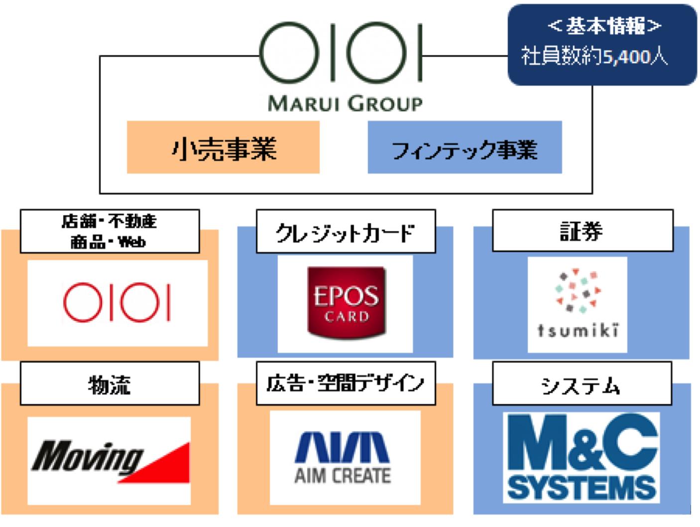 丸井グループ事業内容